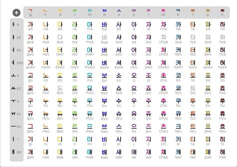 How To Learn Hangul In Under An Hour