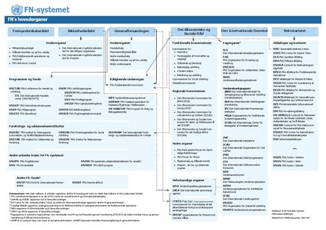 Un chart danish by UNITED NATIONS Brussels Office - Issuu