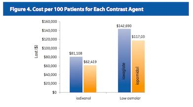 Iso-Osmolar Agent Could Save Hospitals Money | DAIC