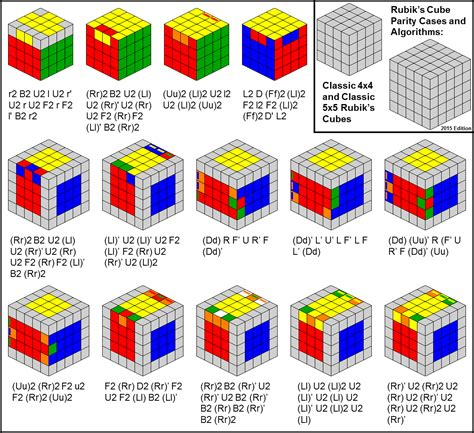Rubik's Cube Parity Cases and Algorithms: Classic 4x4 and
